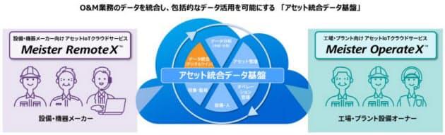 東芝デジタルソリューションズ、アセット統合データ基盤を搭載したIoTサービスを提供開始