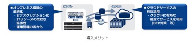 NEC、HCI専用モデルでサブスクリプションサービスやBCP対策を支援するソリューションを発売