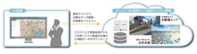 ゼンリン、「ゼンリン 3D地図データオンライン提供サービス」にて3D DXFデータを提供開始