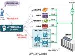 竹中工務店、水素エネルギーを活用する新しいVPP制御システムを開発・実証