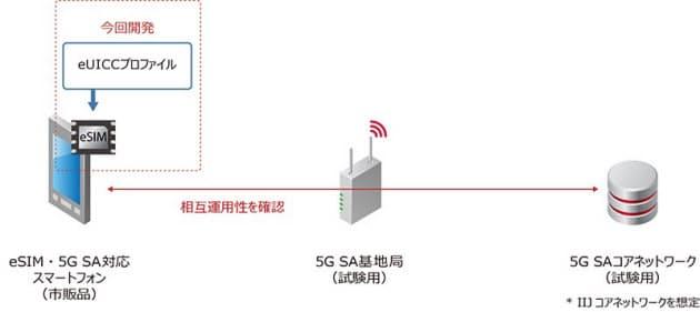 IIJ、5G SA方式対応のeSIMを開発
