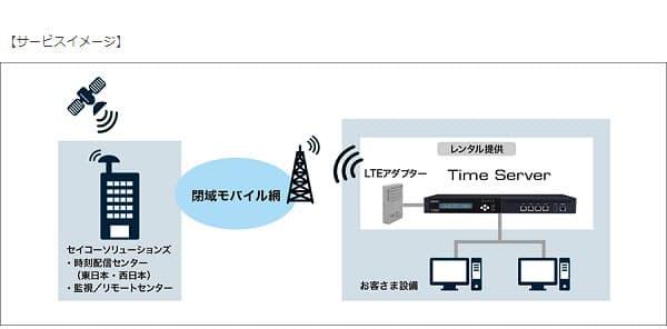 セイコーソリューションズ、定額制のNTP配信サービス「セイコークローズドモバイルNTP」を2021年1月より提供開始