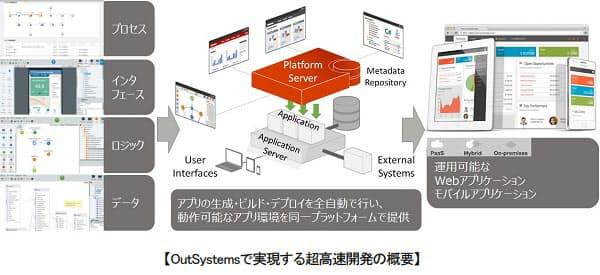 富士通SSL、ローコード開発プラットフォーム「OutSystems」を提供開始