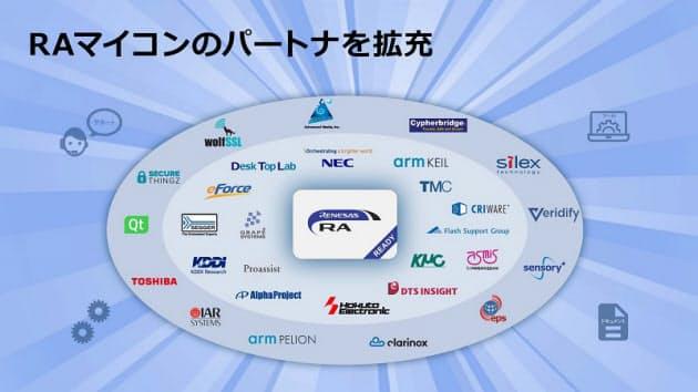 ルネサス、RAマイコンのパートナを拡充し日本のユーザ向けサポートを重点的に強化し19種のソリューションを追加