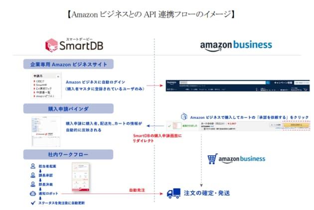 ドリーム・アーツ、大企業向け業務デジタル化クラウド「SmartDB」がEコマース事業「Amazonビジネス」とAPI連携