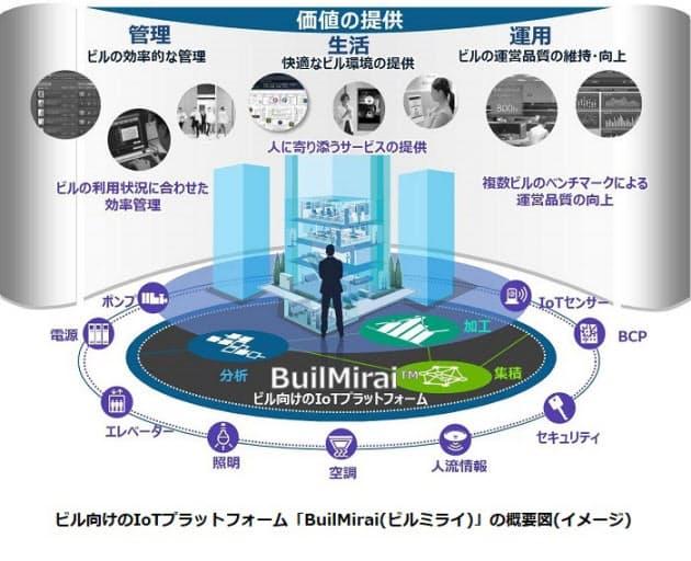 日立、ビル向けIoTプラットフォーム「BuilMirai(ビルミライ)」を開発