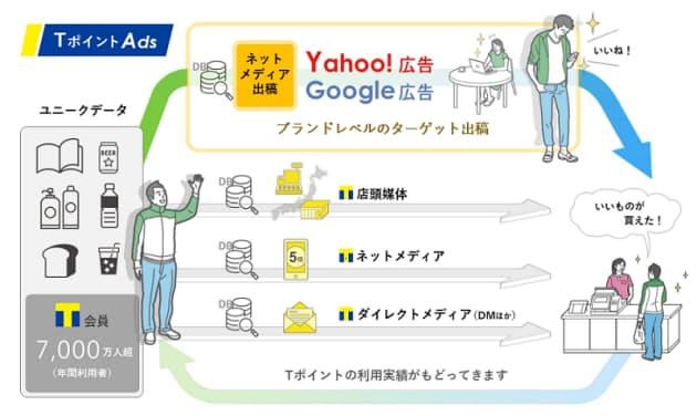 CCCマーケティング、購買連動型広告サービス「Tポイント Ads」を提供開始