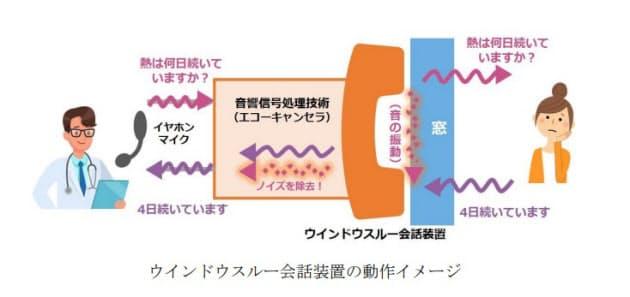 NTTドコモとNTTテクノクロス、窓を開けずにスムーズな会話を可能にする「ウインドウスルー会話装置」を販売開始