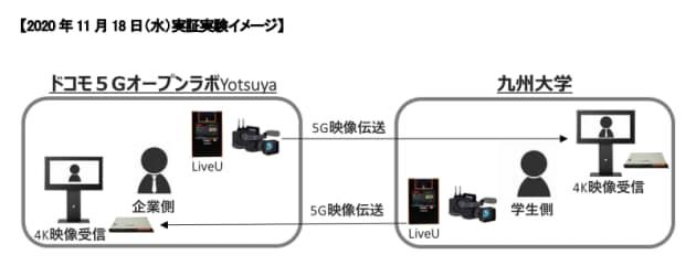 NTTドコモと丸紅、5Gを活用したオフィスビル内先進ソリューションの提供に向けた実証実験を開始