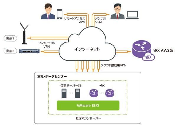 ヤマハ、仮想ルーター「vRX」のVMware ESXi版ソフトウェアライセンスを発売