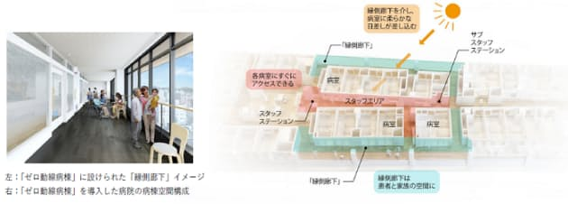 三菱地所設計、「ゼロ動線病棟」が<病院>建築物として意匠登録