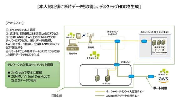 ZenmuTechとイニシャル・ポイント、両社のソリューションを組み合わせたリモートワーク環境を提供開始