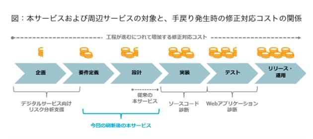 NRIセキュア、「セキュアアプリケーション設計レビュー」を刷新し提供開始