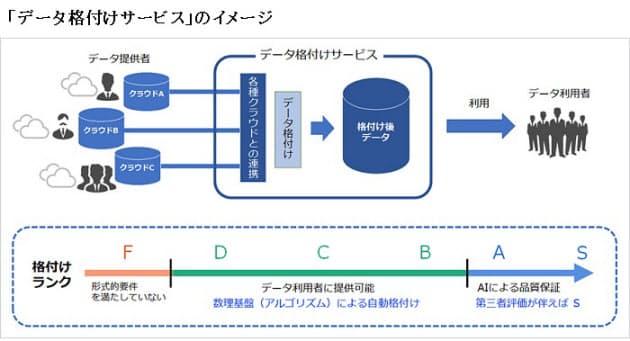 九大・ソフトバンク・豆蔵、データの品質を数理的に判定する「データ格付け」の共同研究を開始