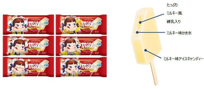 赤城乳業、不二家との共同開発で「不二家ミルキー氷バー」(アイス)