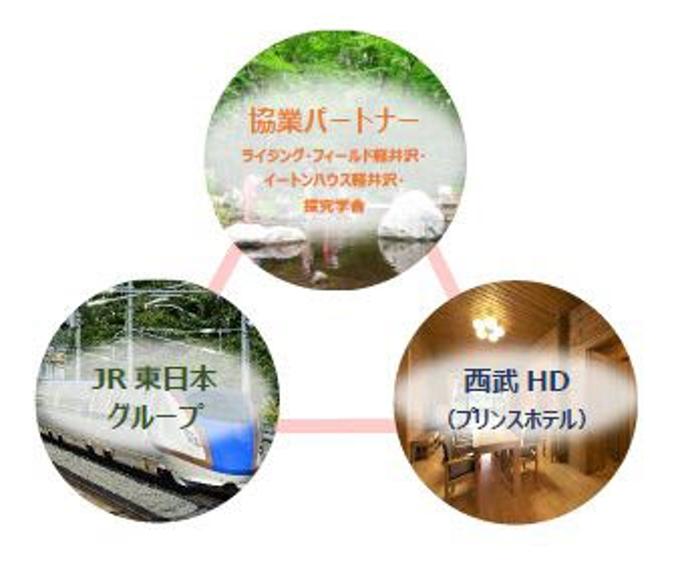 JR東日本とびゅうトラベルサービス、軽井沢エリアで学びをテーマにしたファミリー向けワーケーション商品など