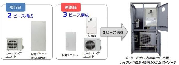 ノーリツ、集合住宅のメーターボックス内に設置可能な「ハイブリッド給湯・暖房システム」