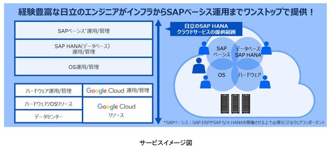 日立、「SAP HANA クラウドサービス」のGoogle Cloud対応版
