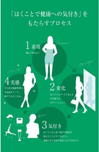 アツギ、気づきをもたらし自主的な健康管理に役立つ補正下着「歩く for walk」を発売