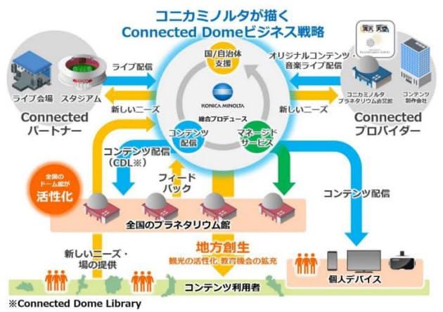 コニカミノルタ、プラネタリウム業界にDXをもたらす「Connected Dome」ビジネスを始動