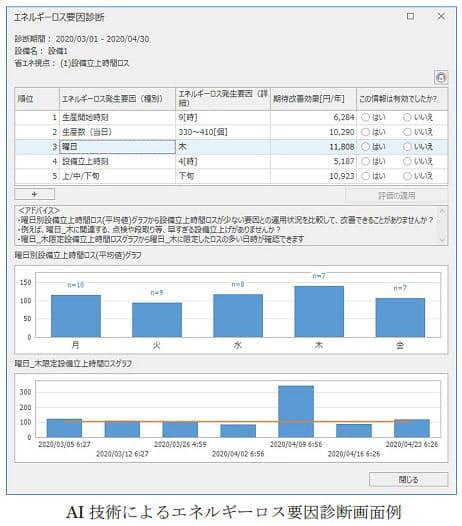三菱電機、生産現場向け省エネ支援アプリケーション「EcoAdviser 省エネ分析・診断アプリケーション」を発売
