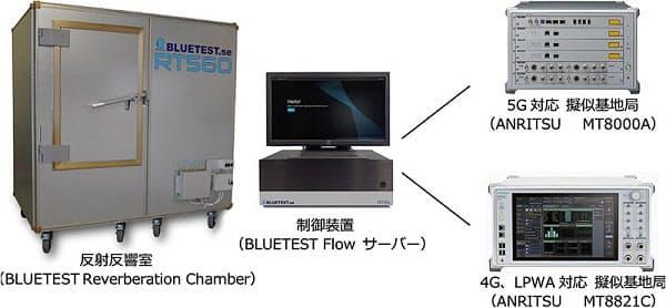 アンリツ、「MT8000A」「MT8821C」が三菱マテリアルの5Gアンテナ性能評価用に採用