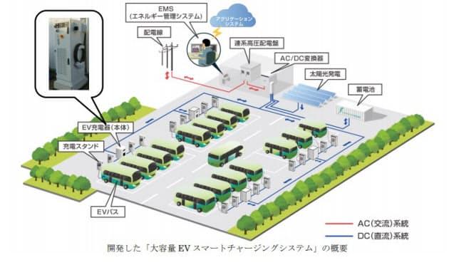 三菱電機、「大容量EVスマートチャージングシステム」を開発