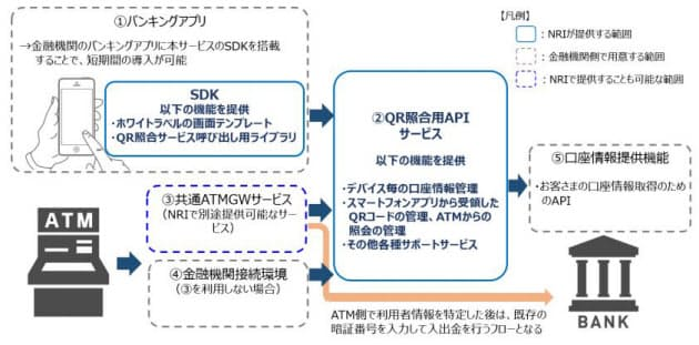 野村総研、スマートフォン向けATM取引システムの開発支援ツール「QR 照合サービス」の提供を開始