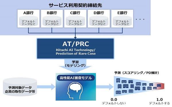 住信SBIネット銀行・日立・Dayta Consulting、コンソーシアム型AI審査モデルを開発