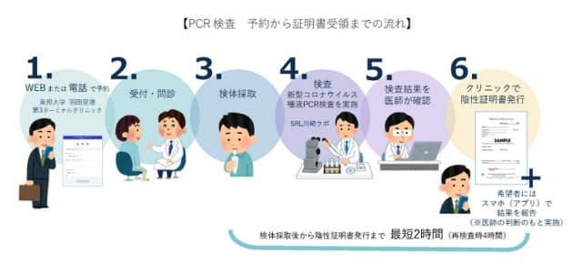 日本空港ビルデング・東京国際空港ターミナル・東邦大など、海外渡航者向け唾液PCR検査について最短2時間で証明書発行可能に