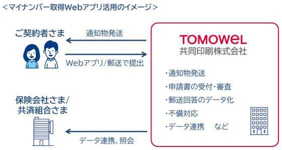 共同印刷、保険・共済業界向けにeKYCにも対応したマイナンバー取得Webアプリの開発に着手