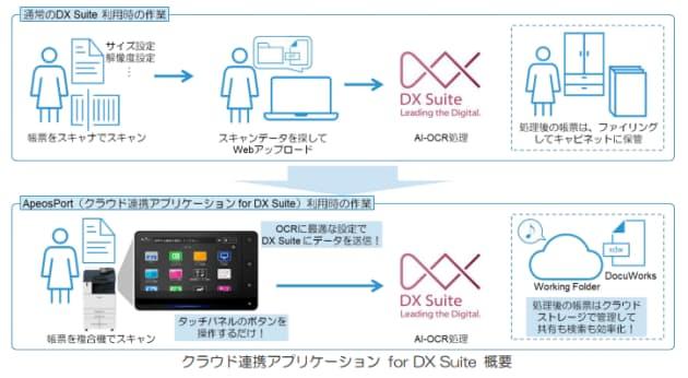富士ゼロックス、複合機アプリケーション「クラウド連携アプリケーション for DX Suite」を提供開始
