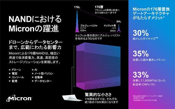 マイクロン、176層3D NANDフラッシュメモリを出荷開始