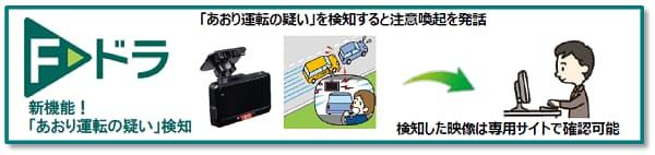 三井住友海上、ドライブレコーダー・テレマティクスサービス「F-ドラ」に「あおり運転の疑い」検知機能を追加