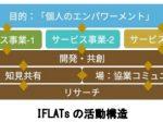 小田急電鉄、イノベーションラボ「IFLATs(アイフラッツ)」を発足