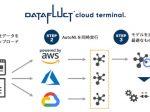 DATAFLUCT、「DATAFLUCT cloud terminal.」のプレビュー版を無料提供開始