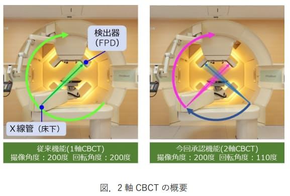 北大・日立・AMED、共同開発の2軸CBCT機能及び2軸四次元CBCT機能が医療機器の製造販売承認を取得