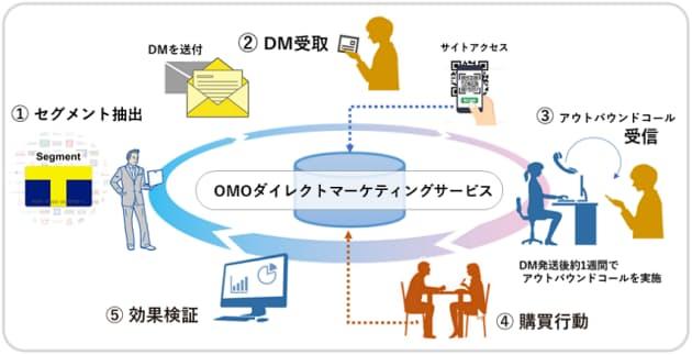 CCCマーケティング、T会員基盤と大日本印刷のBPOサービスを連携させたOMOダイレクトマーケティングサービスを提供開始