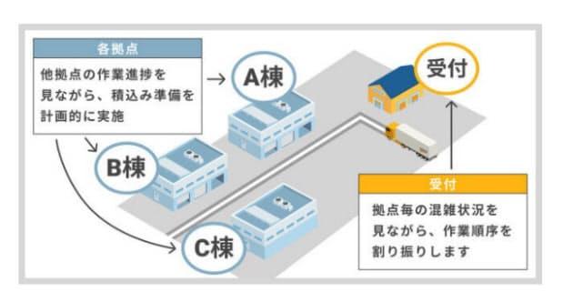 モノフル、トラック受付/予約サービス「トラック簿」の新機能「複数箇所積み降ろし」を提供開始