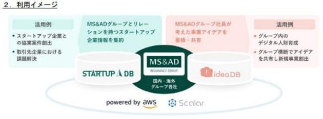 MS&ADインシュアランスグループHD、グループ各社横断でナレッジ・ノウハウを共有するデータベースを開発