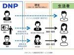 大日本印刷、「DNPリモート接客販売支援サービス」を提供開始