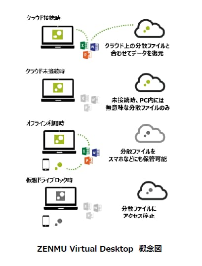 ZenmuTech、「ZENMU Virtual Desktop」の新バージョンを提供開始