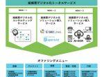 TIS、紙帳票を扱う業務プロセス全体を自動化する「紙帳票デジタル化トータルサービス」を提供開始