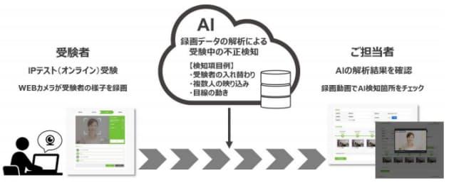 IIBC、AIを活用した試験監視サービスの開発について発表