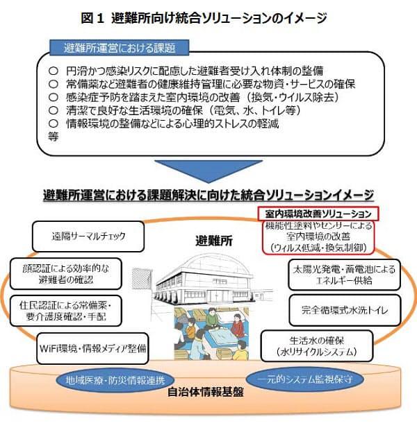 NTTフィールドテクノ、避難所での感染症予防のための「室内環境改善ソリューション」を提供開始