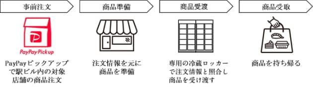 JR東日本都市開発とPayPay、駅の冷蔵ロッカーで商品を受け取れるサービスの実現に向け実証実験を実施