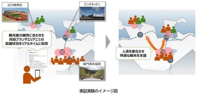 山口県長門市と日立システムズ、新型コロナウイルス感染防止と観光振興の両立をめざす実証実験を開始