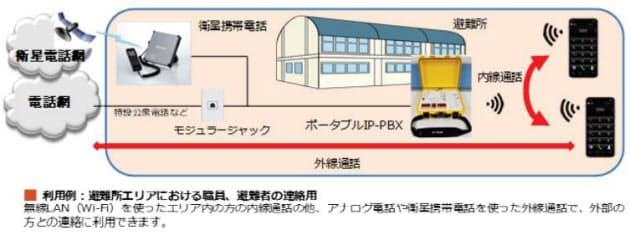 NTT-ATとageet、可搬型IP通話システムとソフトフォンを連携させた災害時通信確保ソリューションを販売開始