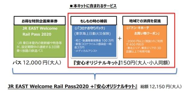 JR東日本、「JR EAST Welcome Rail Pass 2020」で「安心オリジナルキット」