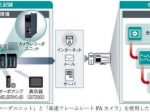 三菱電機、カメラレコーダユニットと高速フレームレートFAカメラ
